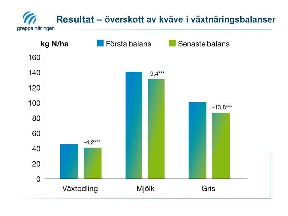 Resultat – överskott av kväve i växtnäringsbalanser