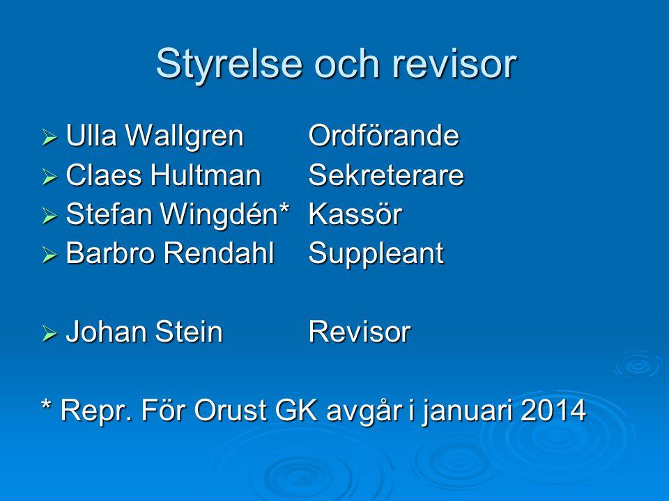 Styrelse och revisor  Ulla WallgrenOrdförande  Claes HultmanSekreterare  Stefan Wingdén*Kassör  Barbro RendahlSuppleant  Johan SteinRevisor * Rep