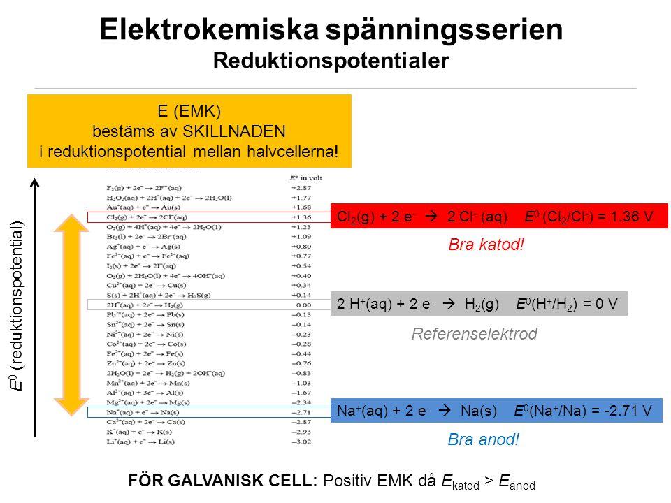 KEMA02/ © Sofi Elmroth 2011 Elektrokemiska spänningsserien Reduktionspotentialer 2 H + (aq) + 2 e -  H 2 (g) E 0 (H + /H 2 ) = 0 V Na + (aq) + 2 e -  Na(s) E 0 (Na + /Na) = -2.71 V Cl 2 (g) + 2 e -  2 Cl - (aq) E 0 (Cl 2 /Cl - ) = 1.36 V E (EMK) bestäms av SKILLNADEN i reduktionspotential mellan halvcellerna.