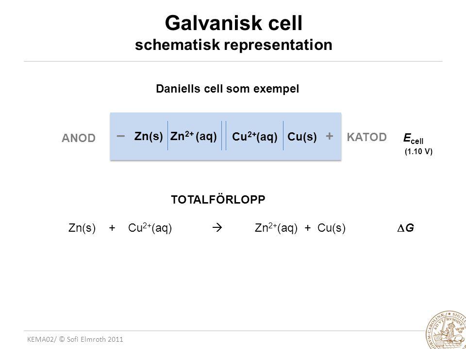 KEMA02/ © Sofi Elmroth 2011 Galvanisk cell schematisk representation Daniells cell som exempel –+ Zn 2+ (aq) Cu 2+ (aq) Cu(s) Zn(s) E cell (1.10 V) TOTALFÖRLOPP Zn(s) + Cu 2+ (aq)  Zn 2+ (aq) + Cu(s)  G ANOD KATOD