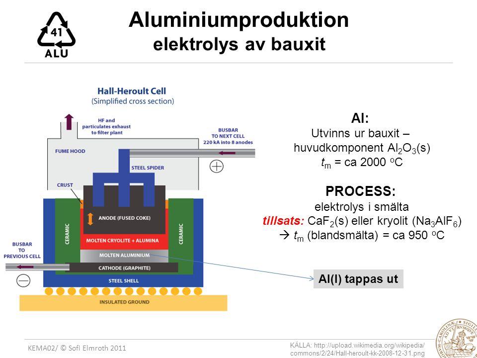 KEMA02/ © Sofi Elmroth 2011 Aluminiumproduktion elektrolys av bauxit Al: Utvinns ur bauxit – huvudkomponent Al 2 O 3 (s) t m = ca 2000 o C PROCESS: elektrolys i smälta tillsats: CaF 2 (s) eller kryolit (Na 3 AlF 6 )  t m (blandsmälta) = ca 950 o C Al(l) tappas ut KÄLLA: http://upload.wikimedia.org/wikipedia/ commons/2/24/Hall-heroult-kk-2008-12-31.png