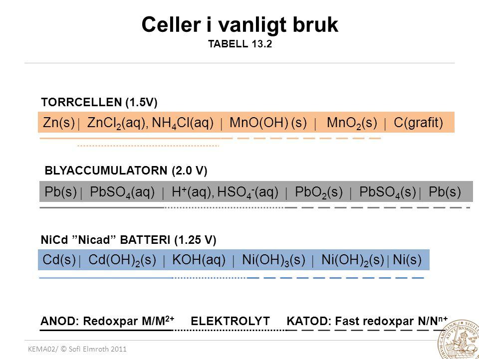 KEMA02/ © Sofi Elmroth 2011 Celler i vanligt bruk TABELL 13.2 TORRCELLEN (1.5V) BLYACCUMULATORN (2.0 V) NiCd Nicad BATTERI (1.25 V) Zn(s)  ZnCl 2 (aq), NH 4 Cl(aq)  MnO(OH) (s)  MnO 2 (s)  C(grafit) Pb(s)  PbSO 4 (aq)  H + (aq), HSO 4 - (aq)  PbO 2 (s)  PbSO 4 (s)  Pb(s) Cd(s)  Cd(OH) 2 (s)  KOH(aq)  Ni(OH) 3 (s)  Ni(OH) 2 (s)  Ni(s) ANOD: Redoxpar M/M 2+ ELEKTROLYT KATOD: Fast redoxpar N/N n+