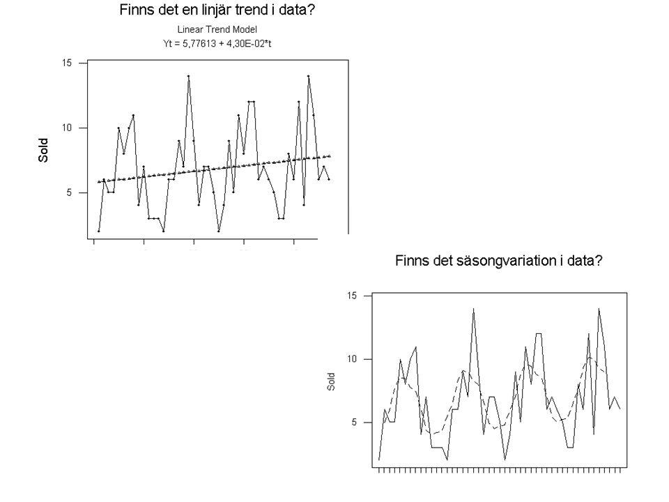 – Grova säsongkomponenter erhålls genom y t /CMA t i en multiplikativ modell y t – CMA t i en additiv modell – Medelvärden av dessa bildas över alla säsonger, t ex vid månadsdata bildas medelvärden av alla grova säsongkomponenter för januari, för februari, etc.
