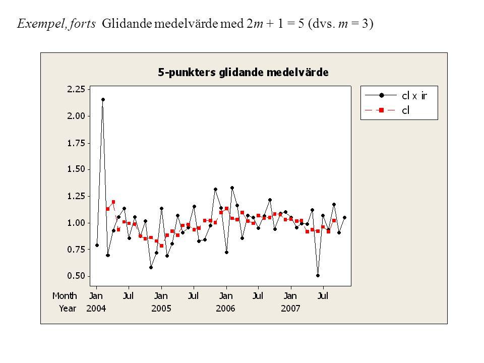 Exempel, forts Glidande medelvärde med 2m + 1 = 5 (dvs. m = 3)