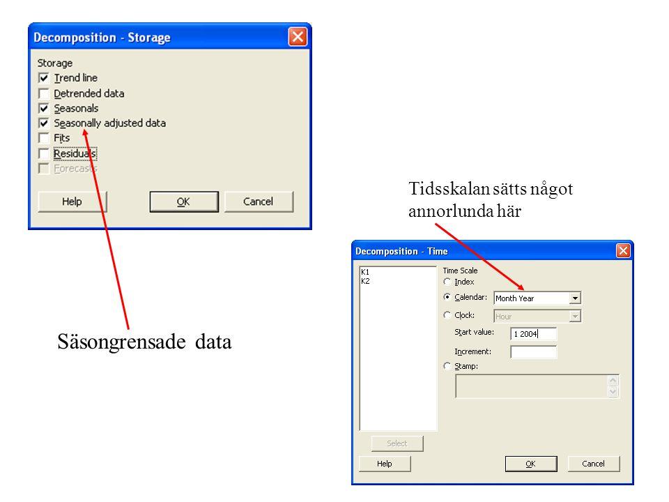 Säsongrensade data Tidsskalan sätts något annorlunda här