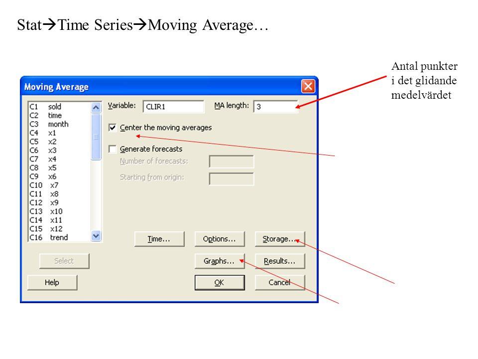 Stat  Time Series  Moving Average… Antal punkter i det glidande medelvärdet