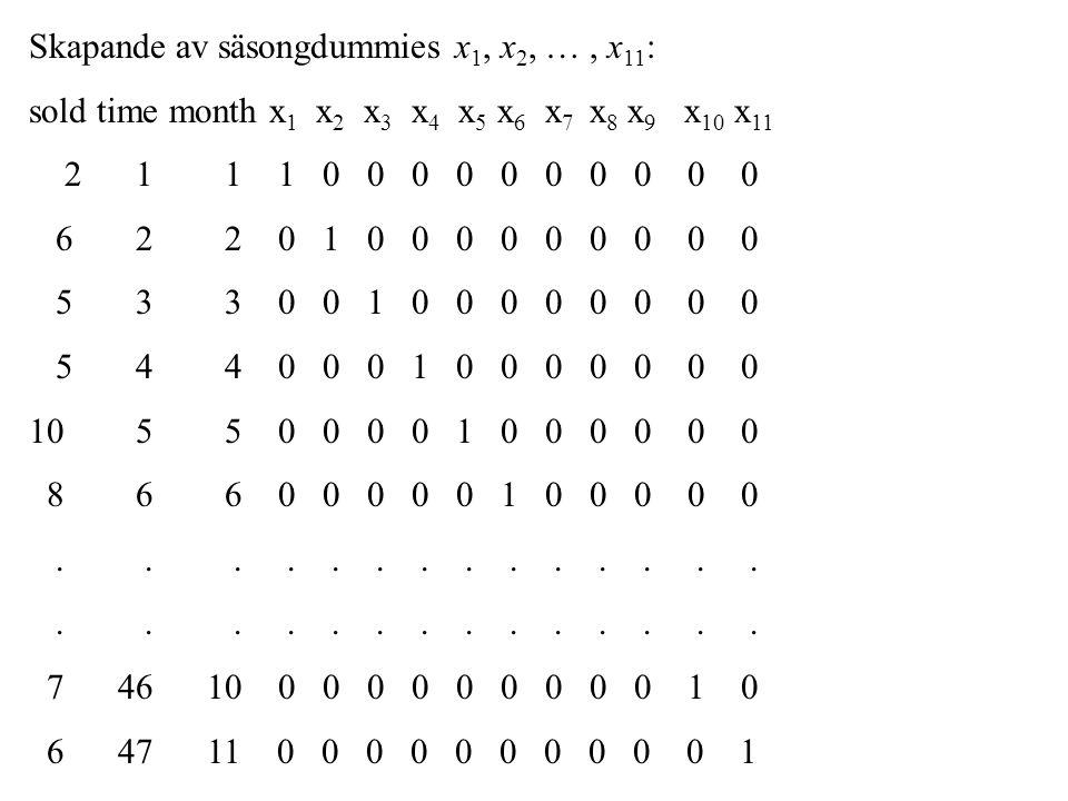 Time Series Decomposition for sold Additive Model Data sold Length 47 NMissing 0 Fitted Trend Equation Yt = 6.117 + 0.0269*t Seasonal Indices Period Index 1 -4.09028 2 -4.13194 3 0.90972 4 -1.09028 5 3.70139 6 0.61806 7 4.70139 8 4.70139 9 -1.96528 10 0.11806 11 -1.29861 12 -2.17361 Accuracy Measures MAPE 15.7605 MAD 0.8817 MSD 1.6401 Inga större skillnader i skattad trend Dessa blir helt annorlunda jämfört med multiplikativ modell (summerar till 0 istället för till 1) Dessa blir alla något lägre än vid multiplikativ modell vilket indikerar att den additiva modellen är något bättre