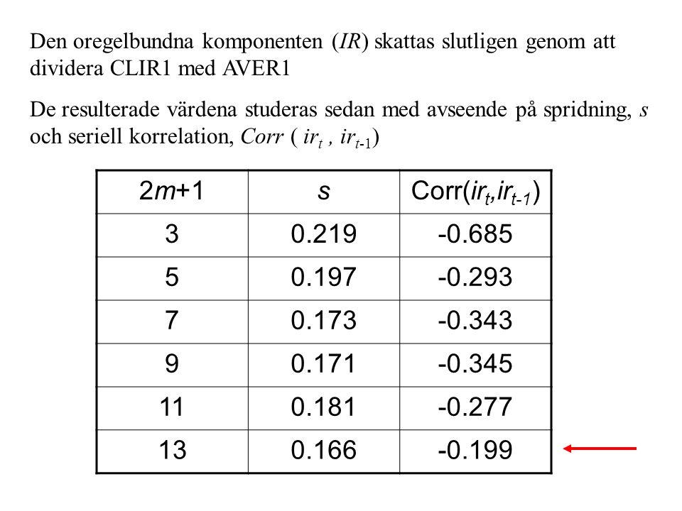 Den oregelbundna komponenten (IR) skattas slutligen genom att dividera CLIR1 med AVER1 De resulterade värdena studeras sedan med avseende på spridning, s och seriell korrelation, Corr ( ir t, ir t-1 ) 2m+1sCorr(ir t,ir t-1 ) 30.219-0.685 50.197-0.293 70.173-0.343 90.171-0.345 110.181-0.277 130.166-0.199