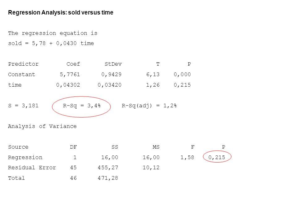 Slutligt skattade säsongkomponenter: Jan: sn 1 = 0.4008 · 1.00607  0.403 Feb: sn 2 = 0.4378 · 1.00607  0.440 Mar: sn 3 = 1.1190 · 1.00607  1.126 Apr: sn 4 = 0.8384 · 1.00607  0.843 Maj: sn 5 = 1.4743 · 1.00607  1.483 Juni: sn 6 = 1.0902 · 1.00607  1.097 Juli: sn 7 = 1.7989 · 1.00607  1.809 Aug: sn 8 = 1.6070 · 1.00607  1.617 Sep: sn 9 = 0.6976 · 1.00607  0.702 Okt: sn 10 = 1.0493 · 1.00607  1.056 Nov: sn 11 = 0.7772 · 1.00607  0.782 Dec: sn 12 = 0.6371 · 1.00607  0.641