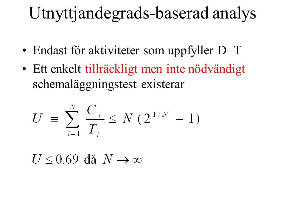 Utnyttjandegrads-baserad analys Endast för aktiviteter som uppfyller D=T Ett enkelt tillräckligt men inte nödvändigt schemaläggningstest existerar