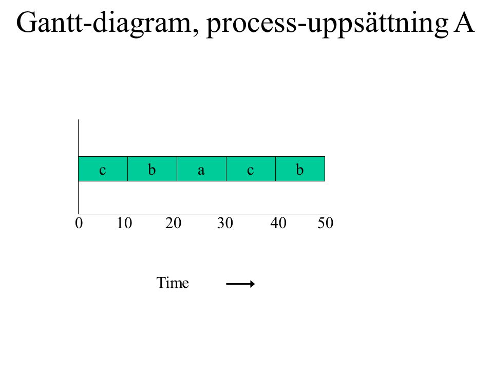 Gantt-diagram, process-uppsättning A cbacb 01020304050 Time