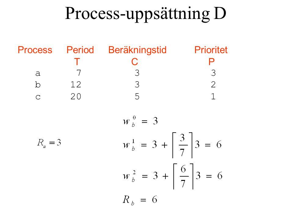 Process Period Beräkningstid Prioritet T C P a 7 3 3 b 12 3 2 c 20 5 1 Process-uppsättning D