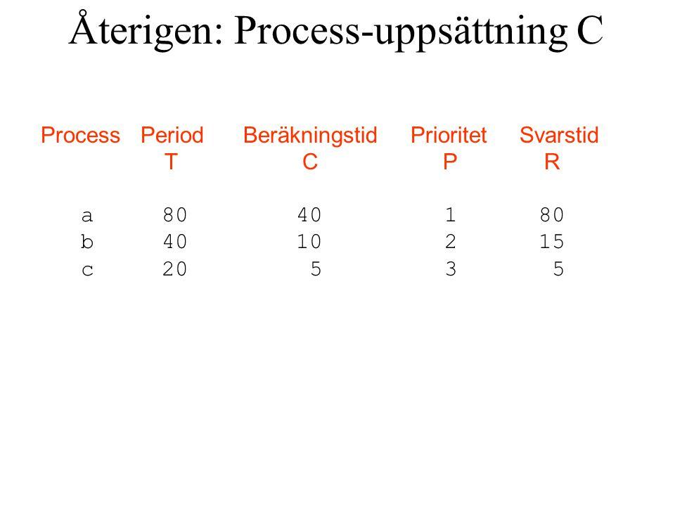 Process Period Beräkningstid Prioritet Svarstid T C P R a 80 40 1 80 b 40 10 2 15 c 20 5 3 5 Återigen: Process-uppsättning C