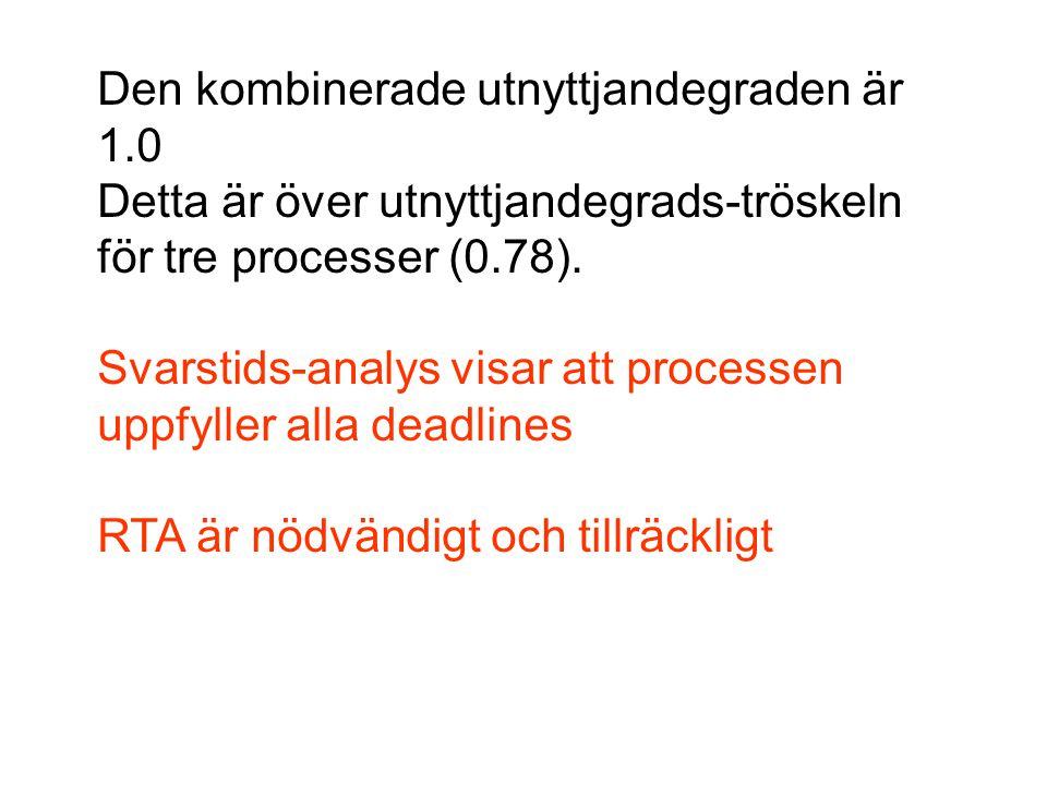 Den kombinerade utnyttjandegraden är 1.0 Detta är över utnyttjandegrads-tröskeln för tre processer (0.78).