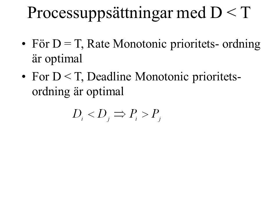 Processuppsättningar med D < T För D = T, Rate Monotonic prioritets- ordning är optimal For D < T, Deadline Monotonic prioritets- ordning är optimal