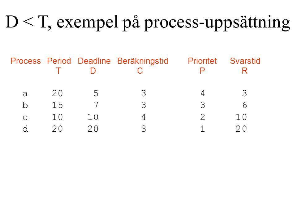 Process Period Deadline Beräkningstid Prioritet Svarstid T D C P R a 20 5 3 4 3 b 15 7 3 3 6 c 10 10 4 2 10 d 20 20 3 1 20 D < T, exempel på process-uppsättning