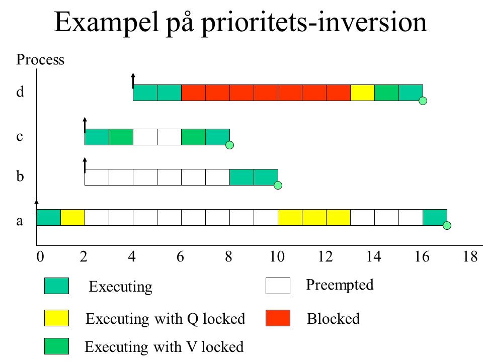 Exampel på prioritets-inversion Process a b c d 024681012141618 Executing Executing with Q locked Preempted Executing with V locked Blocked
