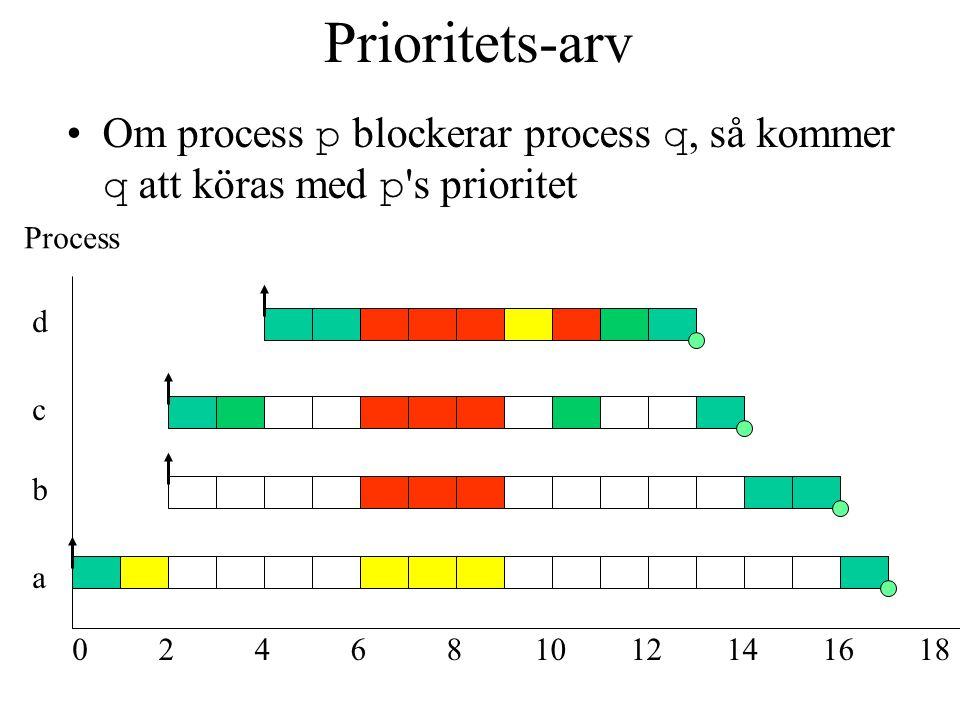 Prioritets-arv Om process p blockerar process q, så kommer q att köras med p s prioritet a b c d 024681012141618 Process