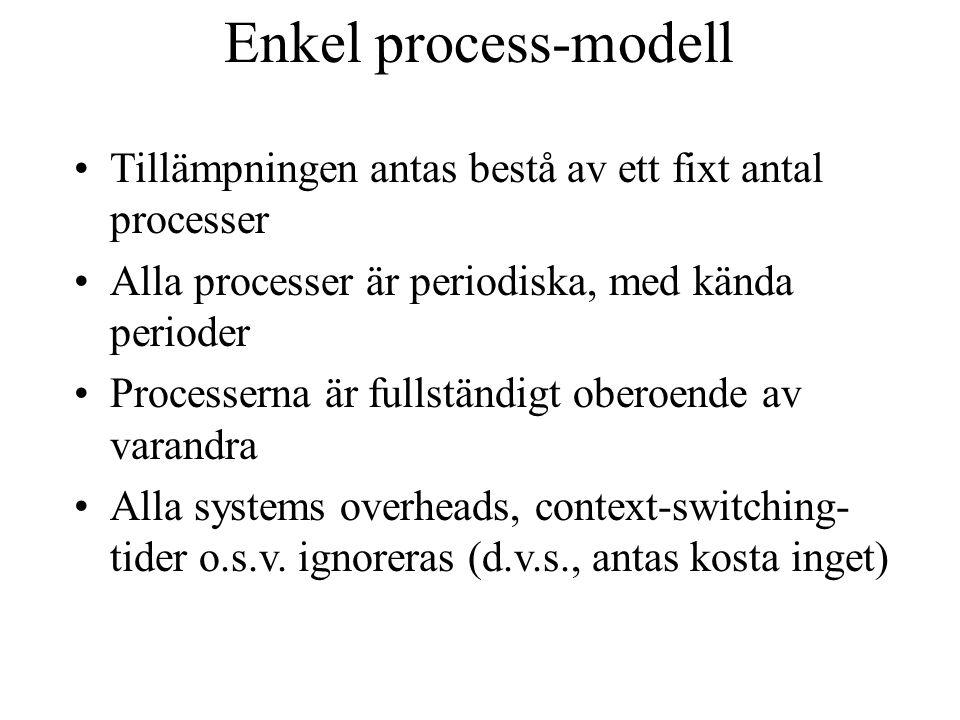 Enkel process-modell Alla processer har en deadline lika med sin period (d.v.s., varje process måste slutföras helt innan den startar igen) Alla processer har en fix värsta-fall- exekverings-tid