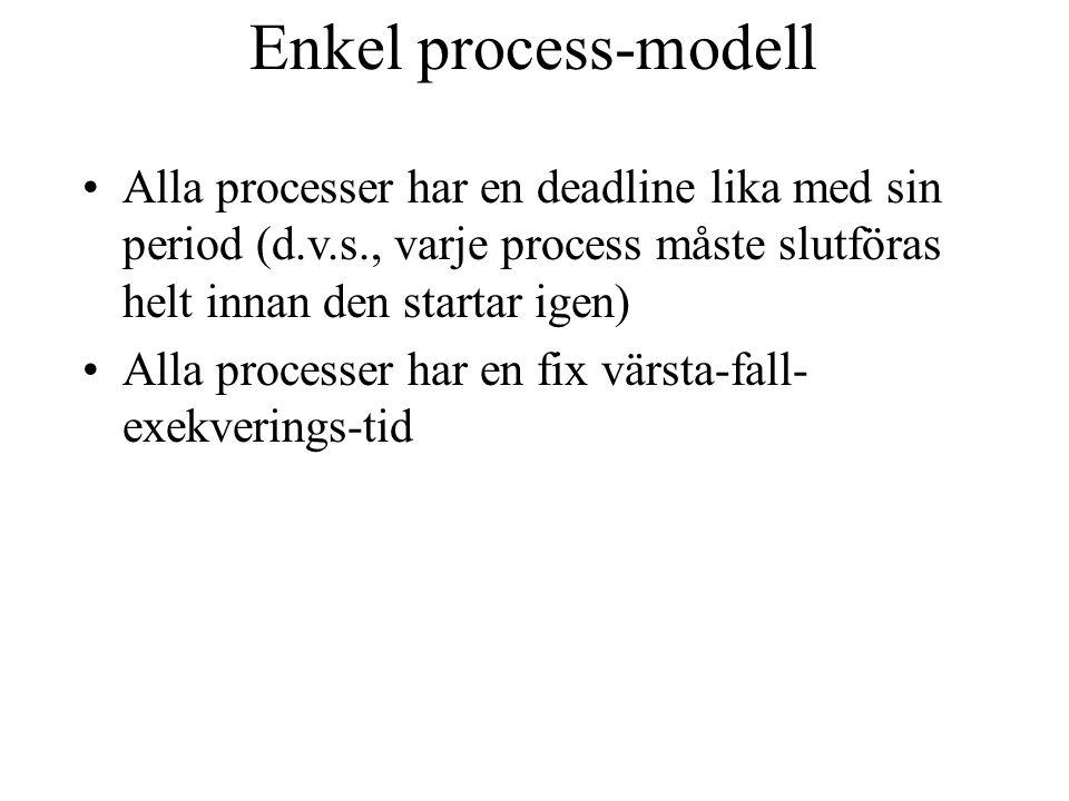Gantt-diagram, process-uppsättning A cbacb 01020304050 Time