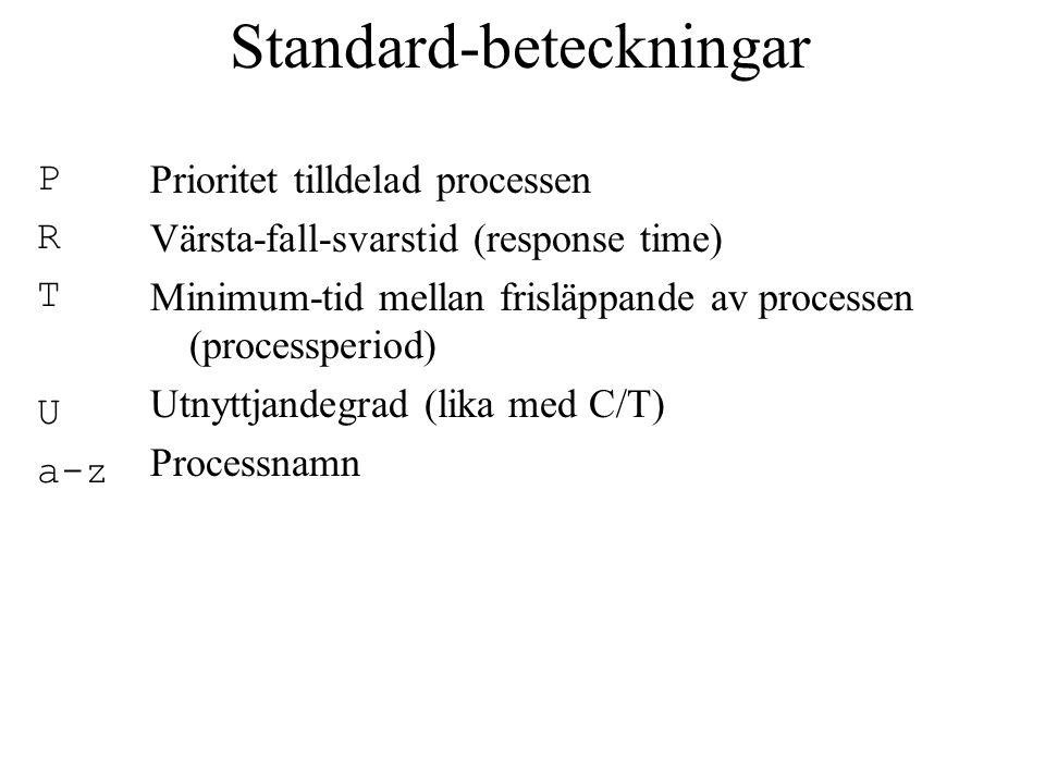 Standard-beteckningar P R T U a-z Prioritet tilldelad processen Värsta-fall-svarstid (response time) Minimum-tid mellan frisläppande av processen (processperiod) Utnyttjandegrad (lika med C/T) Processnamn