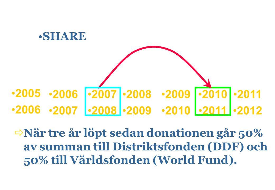 2005 2006 2007 2008 2009 2010 2011 2012 SHARE  När tre år löpt sedan donationen går 50% av summan till Distriktsfonden (DDF) och 50% till Världsfonde