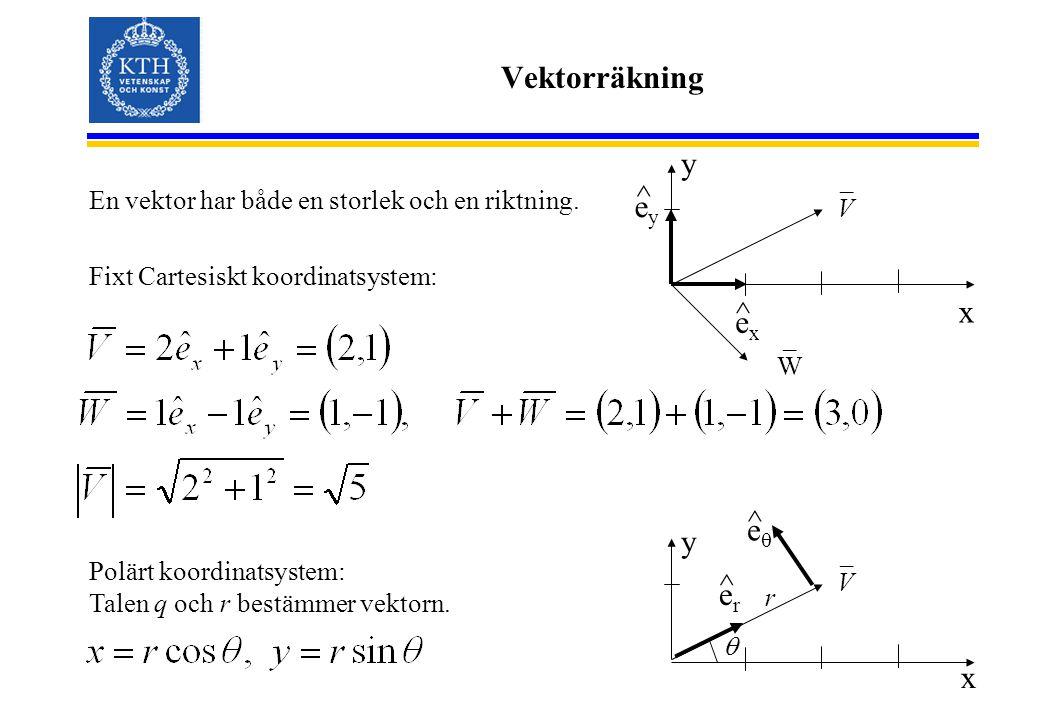 Vektorräkning En vektor har både en storlek och en riktning. Fixt Cartesiskt koordinatsystem: x y exex eyey ^ ^ V _ W _ Polärt koordinatsystem: Talen