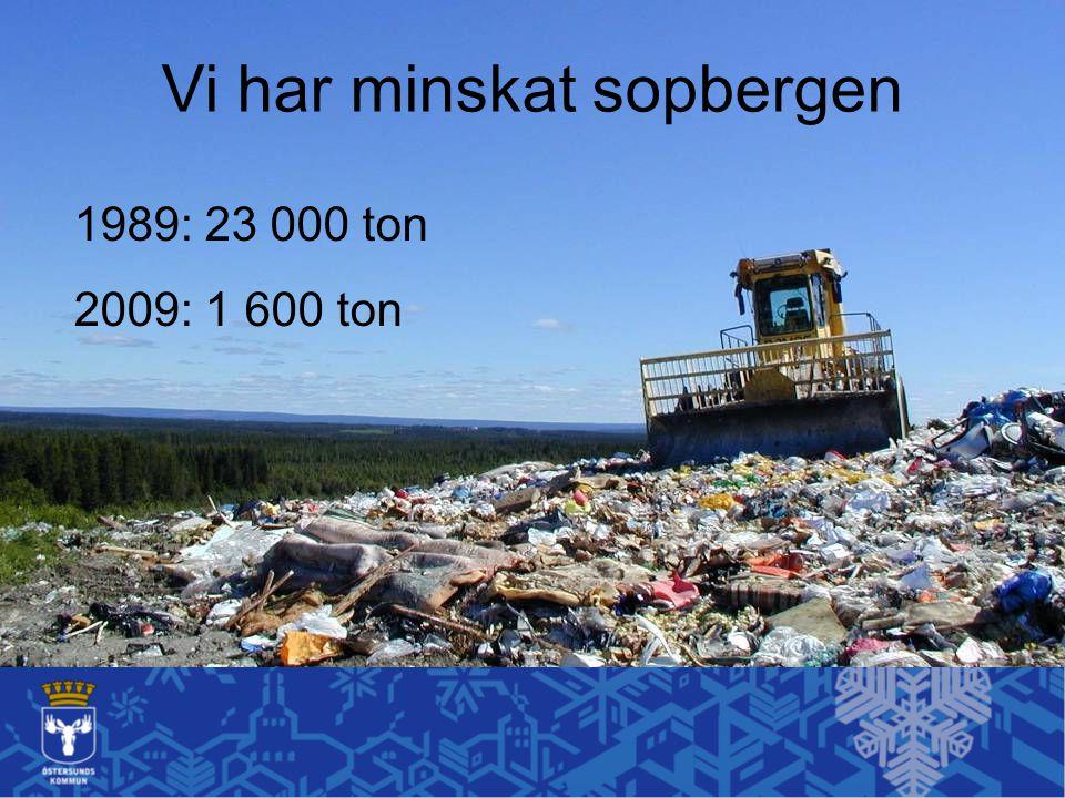 Vi har minskat sopbergen 1989: 23 000 ton 2009: 1 600 ton