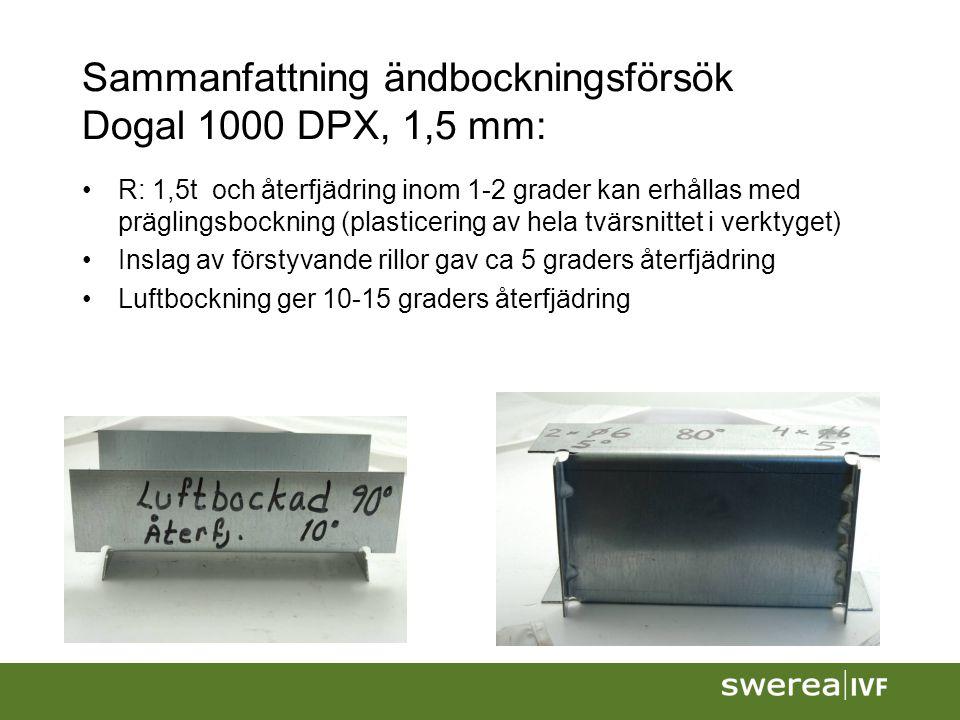 Sammanfattning ändbockningsförsök Dogal 1000 DPX, 1,5 mm: R: 1,5t och återfjädring inom 1-2 grader kan erhållas med präglingsbockning (plasticering av hela tvärsnittet i verktyget) Inslag av förstyvande rillor gav ca 5 graders återfjädring Luftbockning ger 10-15 graders återfjädring
