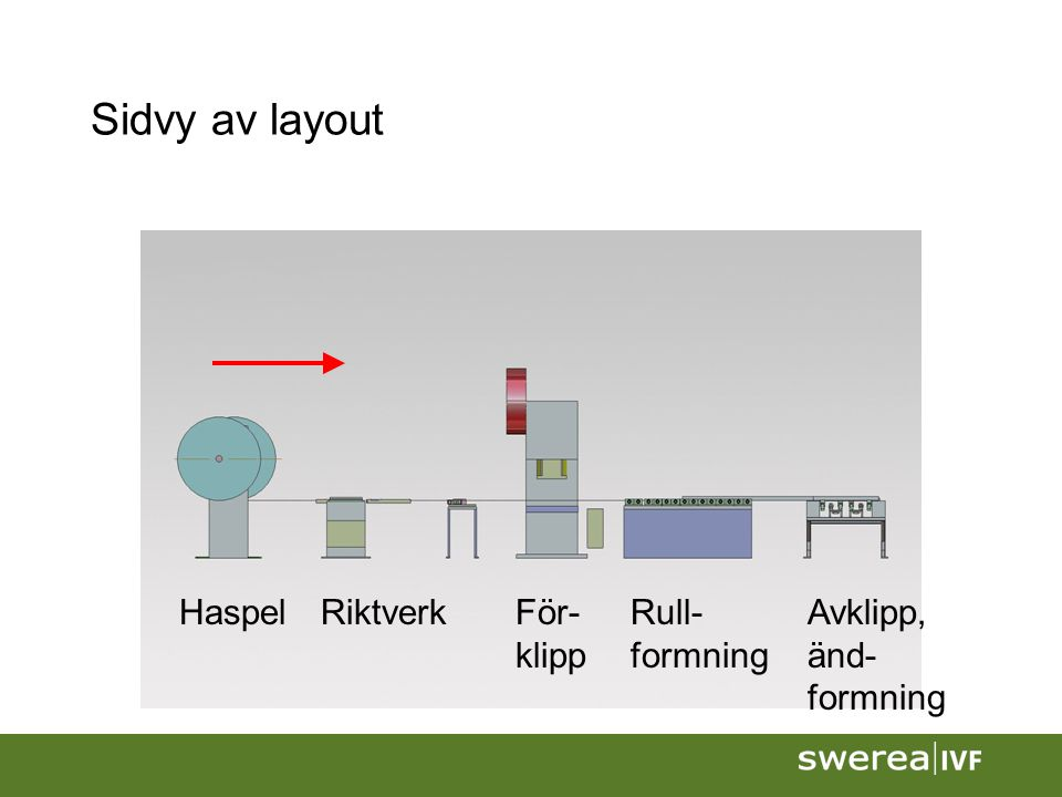 Sidvy av layout HaspelRiktverkRull- formning För- klipp Avklipp, änd- formning