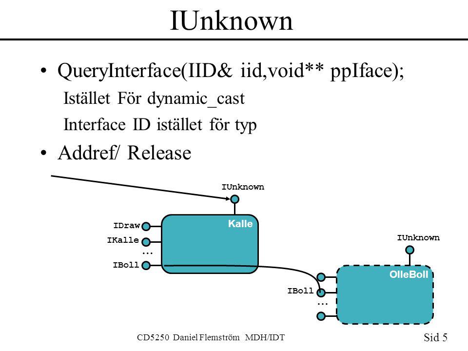 Sid 5 CD5250 Daniel Flemström MDH/IDT IUnknown QueryInterface(IID& iid,void** ppIface); Istället För dynamic_cast Interface ID istället för typ Addref/ Release IDraw IKalle Kalle...