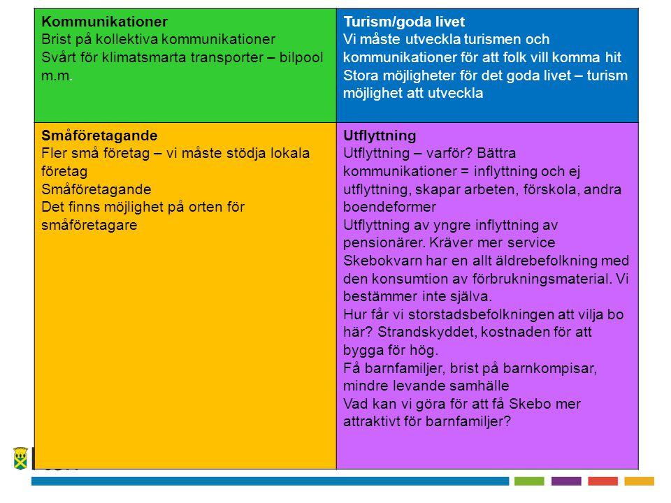 Kommunikationer Brist på kollektiva kommunikationer Svårt för klimatsmarta transporter – bilpool m.m.