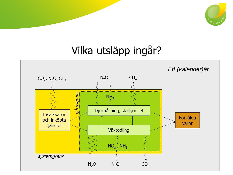 Vilka utsläpp ingår? CO 2, N 2 O, CH 4 N2ON2O NH 3 Djurhållning, stallgödsel CH 4 NO 3 -, NH 3 Växtodling N2ON2ON2ON2OCO 2 gårdsgräns Försålda varor s
