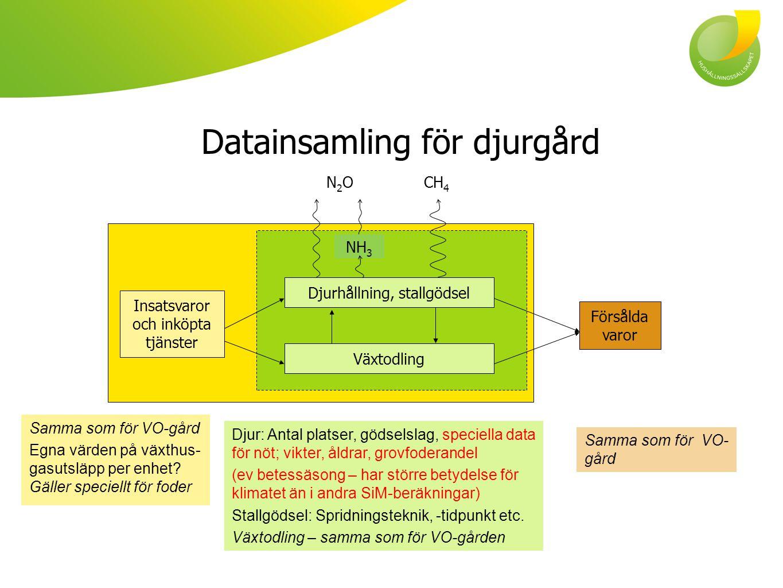 Datainsamling för djurgård Samma som för VO-gård Egna värden på växthus- gasutsläpp per enhet? Gäller speciellt för foder Djur: Antal platser, gödsels