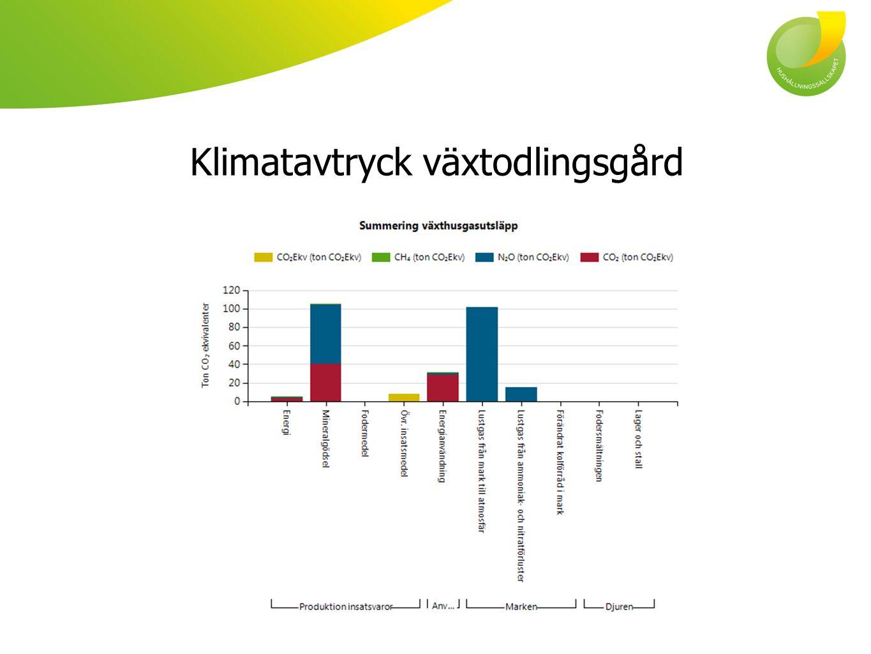 Klimatavtryck växtodlingsgård