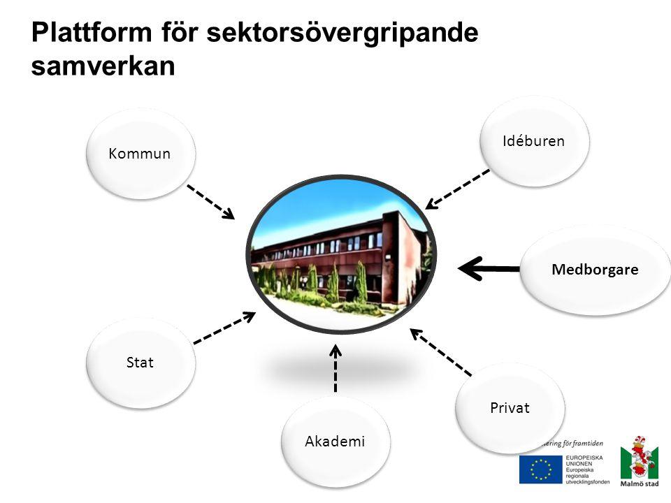Plattform för sektorsövergripande samverkan Kommun Stat Idéburen Privat Akademi Medborgare