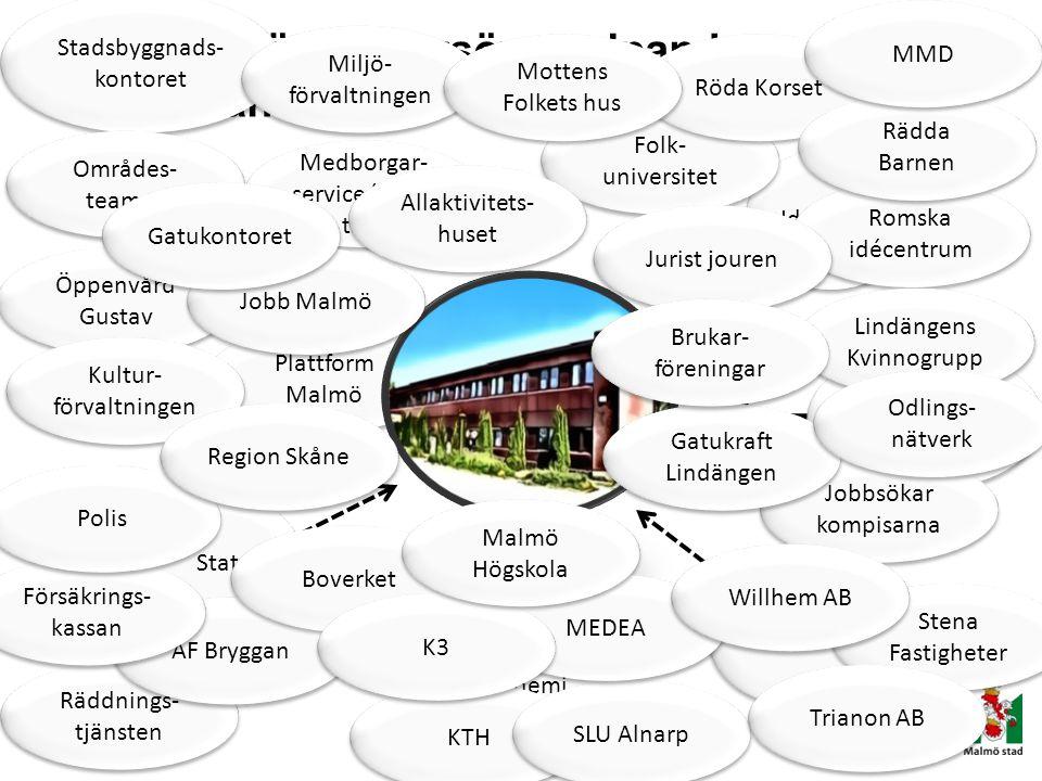 Plattform Malmö Plattform för sektorsövergripande samverkan Stadsbyggnads- kontoret Räddnings- tjänsten Kommun Stat Idéburen Privat Akademi AF Bryggan