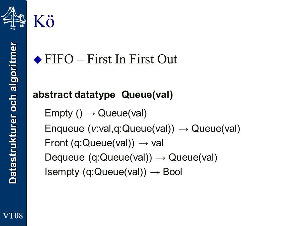 Datastrukturer och algoritmer Kö  FIFO – First In First Out abstract datatype Queue(val) Empty () → Queue(val) Enqueue (v:val,q:Queue(val)) → Queue(v