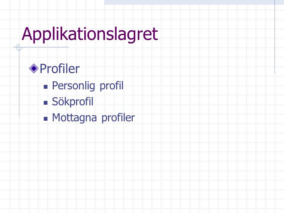Applikationslagret Profiler Personlig profil Sökprofil Mottagna profiler
