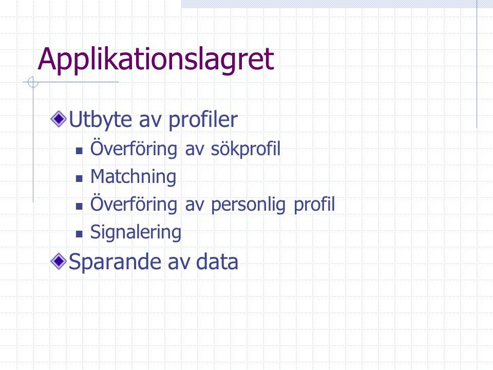 Applikationslagret Utbyte av profiler Överföring av sökprofil Matchning Överföring av personlig profil Signalering Sparande av data