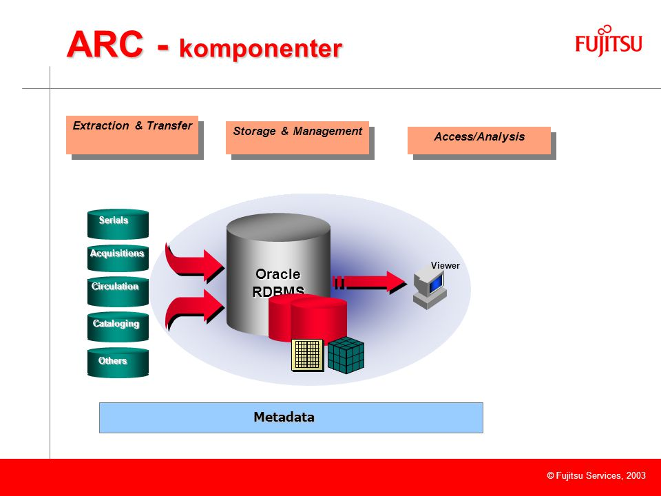 © Fujitsu Services, 2003 ARC - komponenter Oracle RDBMS Viewer Acquisitions Circulation Cataloging Others Serials Extraction & Transfer Storage & Mana