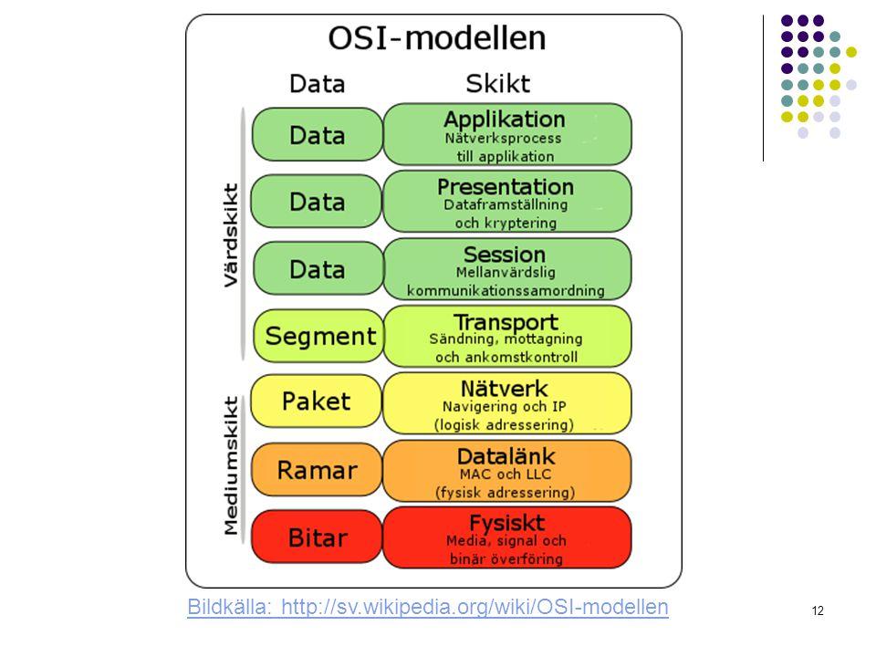 12 Bildkälla: http://sv.wikipedia.org/wiki/OSI-modellen