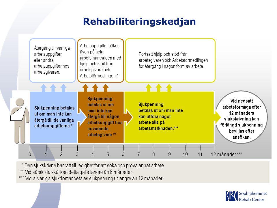 Rehabiliteringskedjan Vid nedsatt arbetsförmåga efter 12 månaders sjukskrivning kan förlängd sjukpenning beviljas efter ansökan. Sjukpenning betalas u