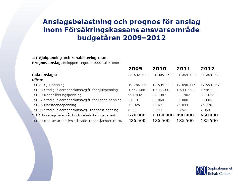 Anslagsbelastning och prognos för anslag inom Försäkringskassans ansvarsområde budgetåren 2009–2012 1:1 Sjukpenning och rehabilitering m.m. Prognos an