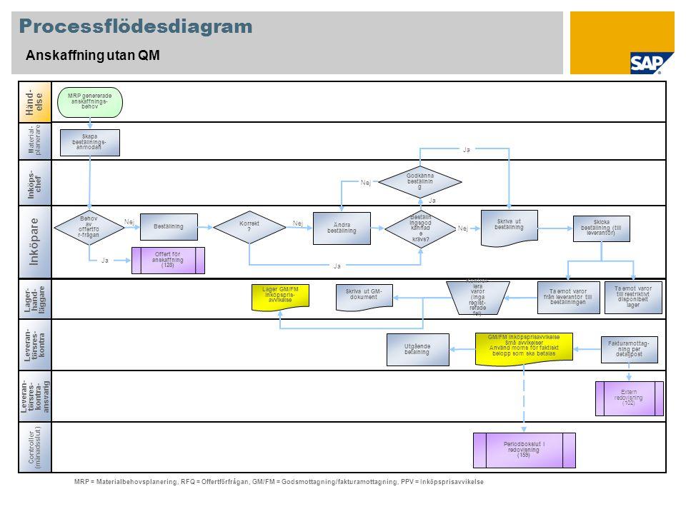 Nej Processflödesdiagram Anskaffning utan QM Inköps- chef Inköpare Leveran- t ö rsres- kontra Lager- hand- l ä ggare Material- planerare Beställn ings
