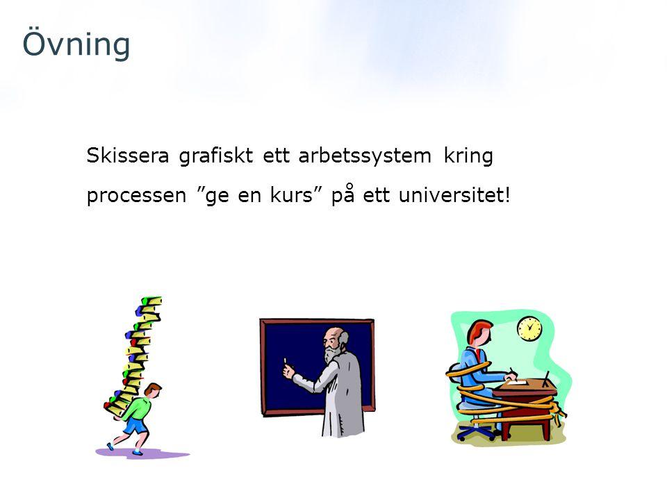 """Övning Skissera grafiskt ett arbetssystem kring processen """"ge en kurs"""" på ett universitet!"""