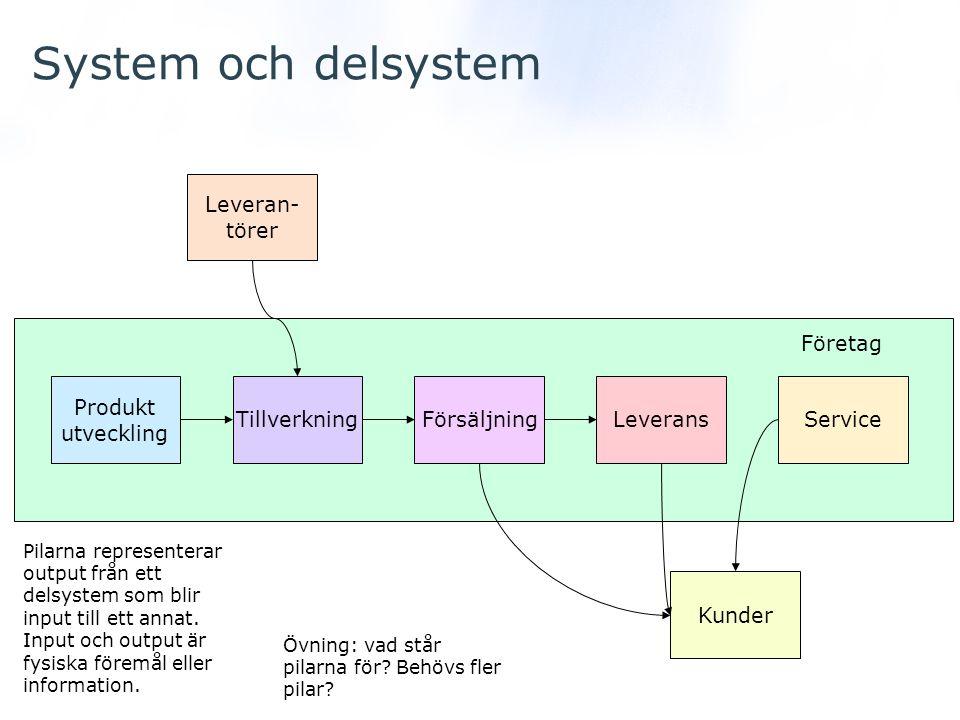 System och delsystem Produkt utveckling FörsäljningTillverkningLeveransService Leveran- törer Kunder Företag Pilarna representerar output från ett del