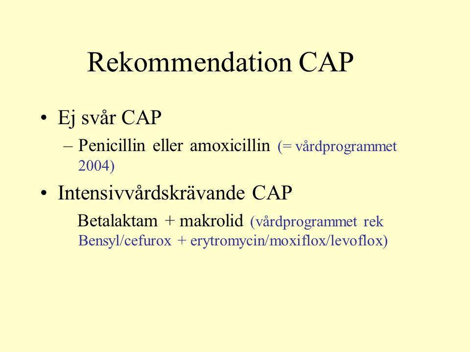 Rekommendation CAP Ej svår CAP –Penicillin eller amoxicillin (= vårdprogrammet 2004) Intensivvårdskrävande CAP Betalaktam + makrolid (vårdprogrammet rek Bensyl/cefurox + erytromycin/moxiflox/levoflox)