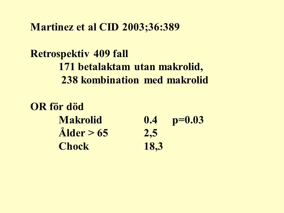 Martinez et al CID 2003;36:389 Retrospektiv 409 fall 171 betalaktam utan makrolid, 238 kombination med makrolid OR för död Makrolid 0.4p=0.03 Ålder > 652,5 Chock18,3