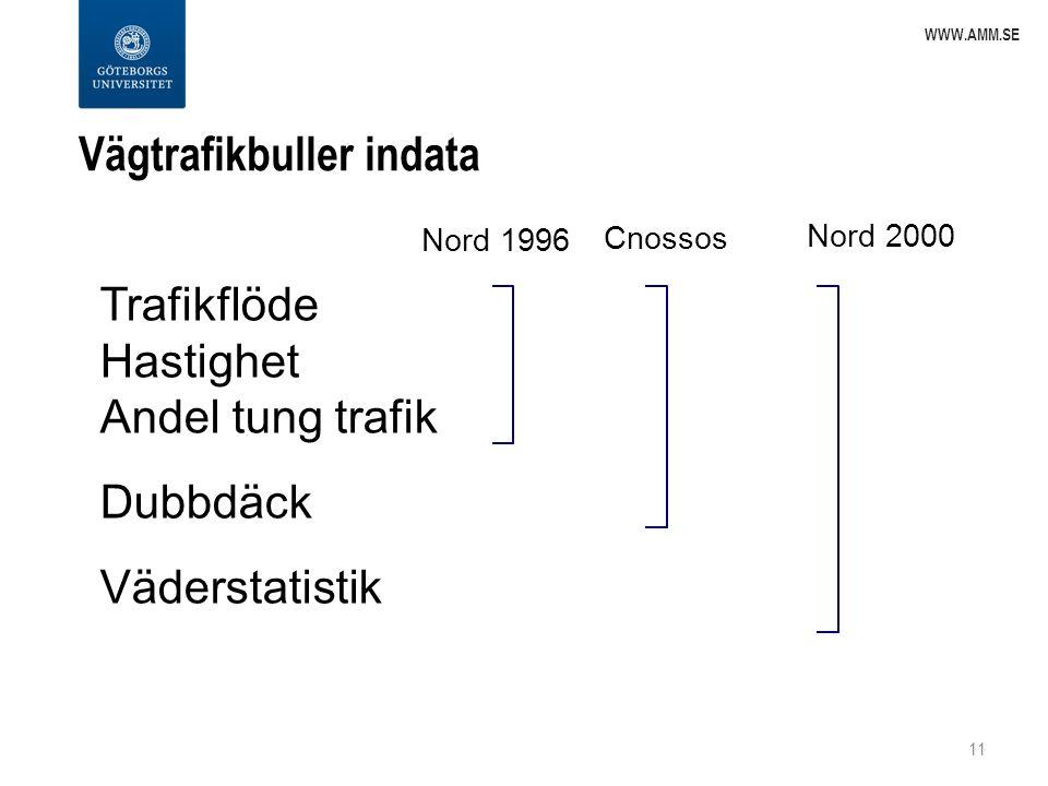 Vägtrafikbuller indata 11 WWW.AMM.SE Trafikflöde Hastighet Andel tung trafik Dubbdäck Väderstatistik Nord 1996 Cnossos Nord 2000